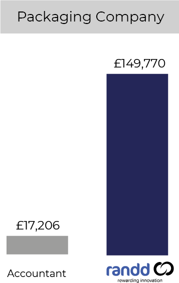 Graphic Design Chart