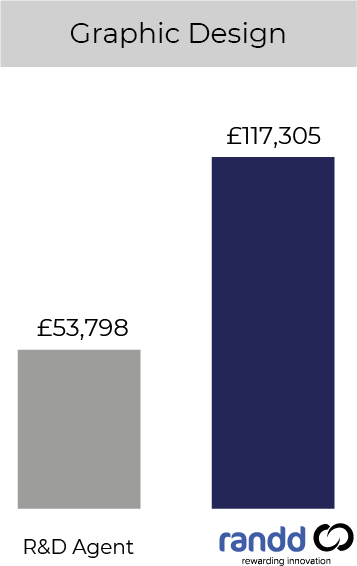 Packaging Chart